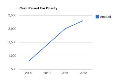 amount-2012