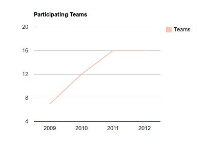 teams-2012